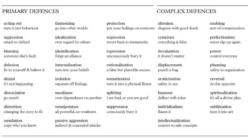 Quiz &amp- Worksheet - Types of Defense Mechanisms | Study.com